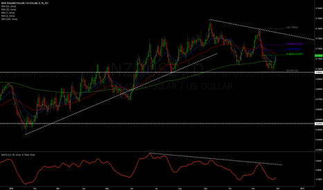 NZDUSD: NZD/USD downtrend developing