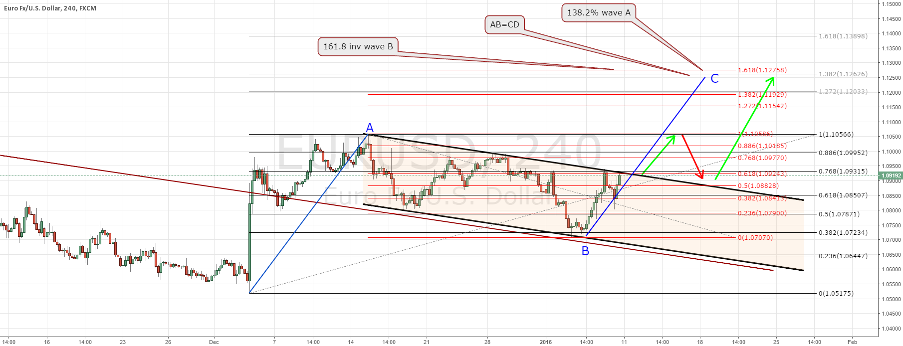 Update EURUSD trade plan