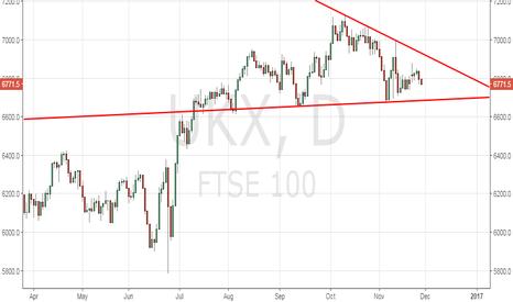 UKX: FTSE 100 awaits breakout