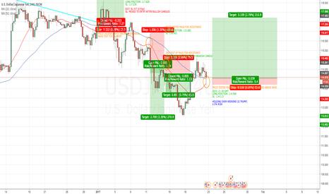 USDJPY: USD/JPY 4H MA STRATEGY LONG POSITION