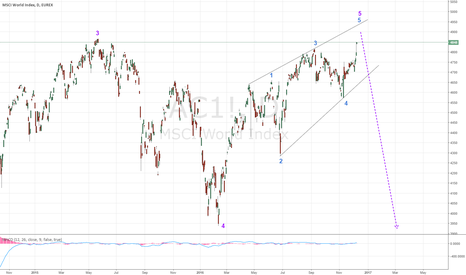 AC1!: MSCI world index tracing the final top. It's 1929 all over again