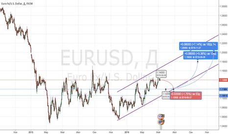 EURUSD: Продажа евро/доллара с дальнейшей покупкой.