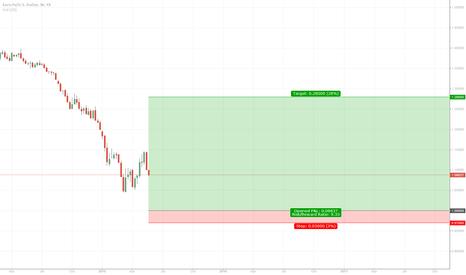 EURUSD: EURUSD Longterm Position