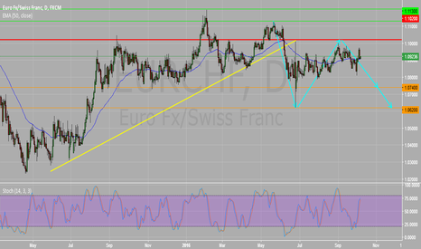 EURCHF: EURCHF Daily Chart : Further Weakness