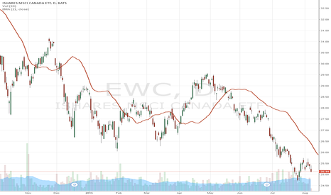 EWC: Canadian Equity Market is on the eve of a Panic