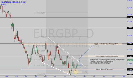 EURGBP: EURGBP Daily Perspective