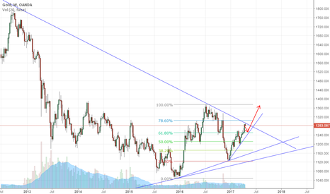 XAUUSD: Gold going up