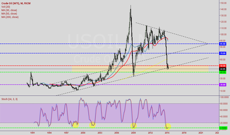 USOIL: March, very crucial for Crude in my opinion
