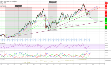 XLE: XLE Broke Significant Support on Crude Price Woes