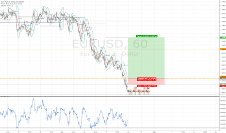 EURUSD: Price headed up. Trust me mate, would i lie?