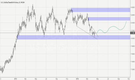 USDSEK: USDSEK Daily, bullish. s&d