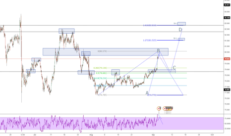 CADJPY: CADJPY H1 ANALYSIS