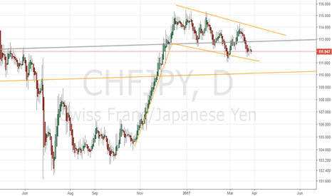 CHFJPY: one more push up?