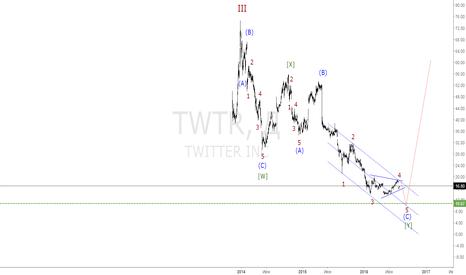 TWTR: Twitter, очередной виток падения акций