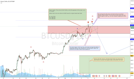 BTCUSD: The moment of truth is quickly approaching