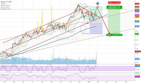 AAPL: AAPL,  Daily, %20 down potential,ELLIOTT C Wave approaching