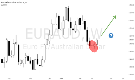 EURAUD: EURAUD ready for more up?