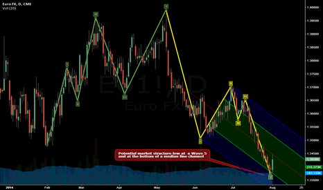 E61!: Potential opportunity at a major squeeze level...