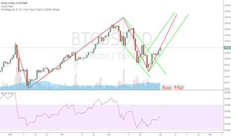 BTCUSD: Bitcoin muscle