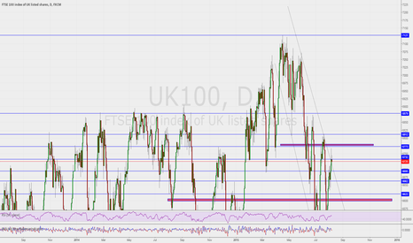 UK100: Super Thursday for FTSE 100