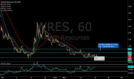 WRES: $WRES Price prediction