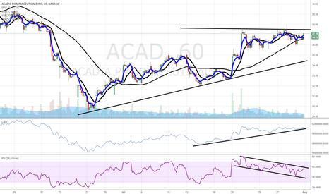 ACAD: $ACAD sideways channel ready to break higher