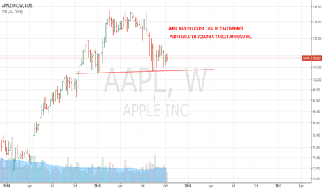 AAPL: STAY AWAY FROM APPLE FOR SOMETIME
