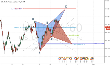 USDJPY: What's Next?