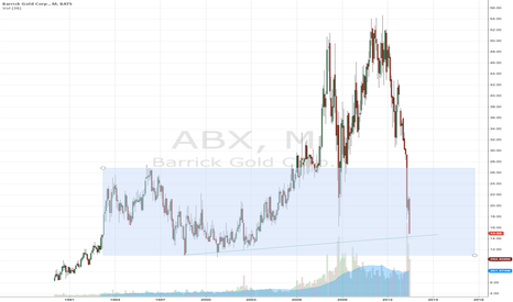 "ABX: Barrick ""floor"""