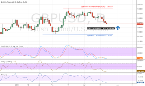 GBPUSD: GBPUSD countertrend end is in sight - Go Long
