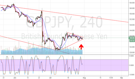 GBPJPY: GBP/JPY Going up anyone? Long