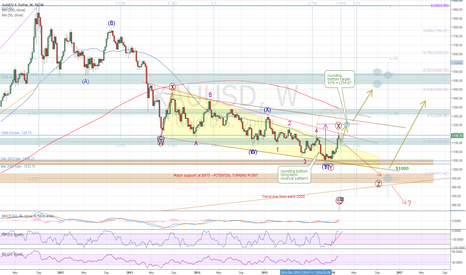 XAUUSD: GOLD, HAVE WE SEEN THE BOTTOM ?