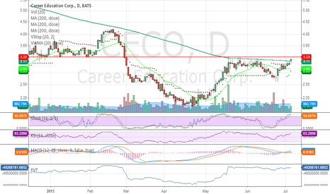 CECO: Bullish Cup and Handle Poised to breakout.