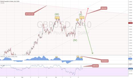 GBPUSD: GBP Trend Down?