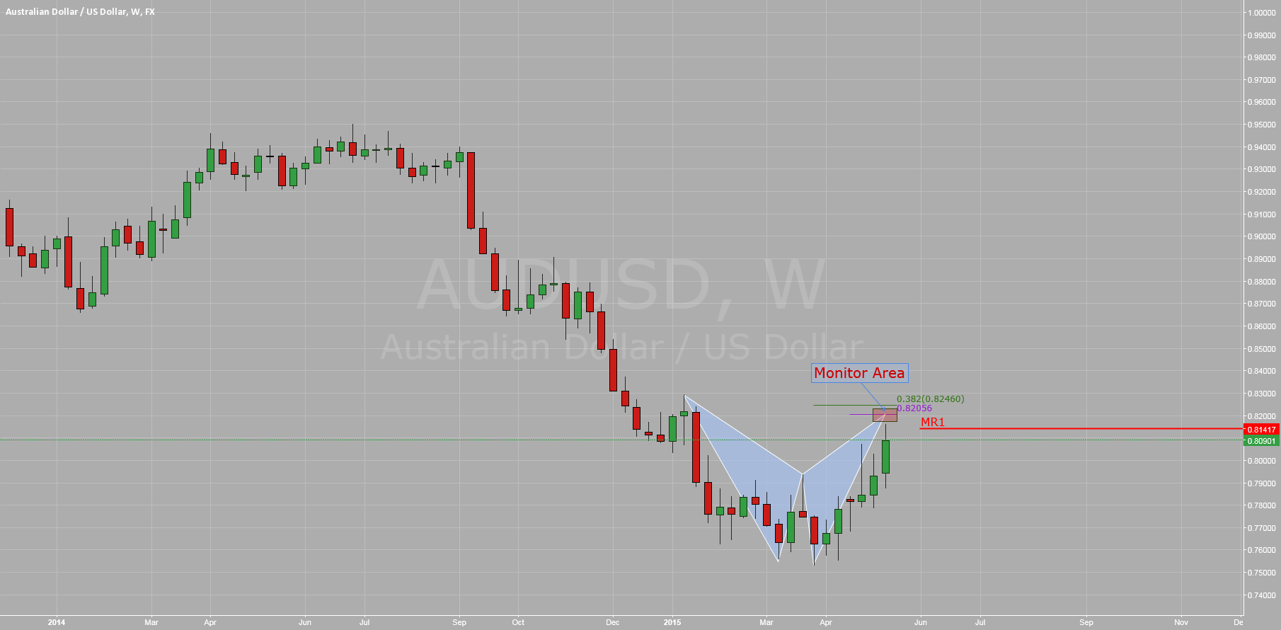 $AUDUSD: Weekly Monitor