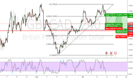 GBPCAD: GBP/CAD- Continuation of the uptrend ?