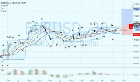 EURUSD: Покупка EURUSD от фрактального уровня