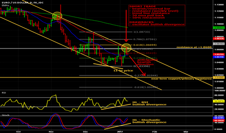 EURUSD: Potential short on EUR/USD