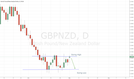 GBPNZD: GBPNZD Swing high Swing Low