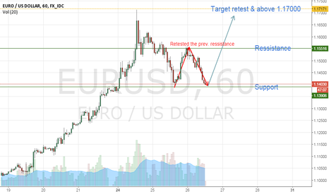 EURUSD: Idea for Long