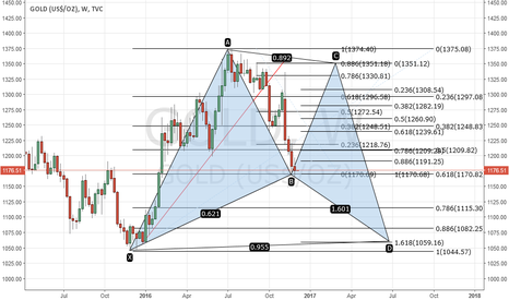 GOLD: Gartley ...