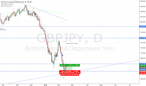 GBPJPY: GBPJPY long trend line support