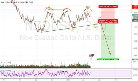 NZDUSD: NZDUSD short after confirm the triangle pattern and treble-tops