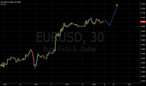 EURUSD: the next