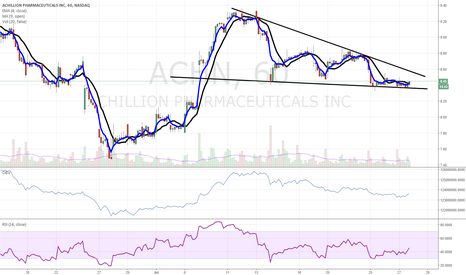 ACHN: $ACHN bullish wedge forming