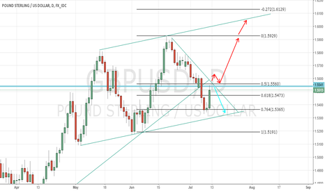 GBPUSD: CABLE possible plays