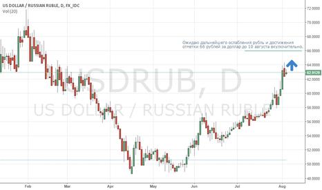 USDRUB: USDRUB 66