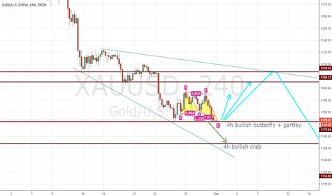 XAUUSD: Long gold in the short-term