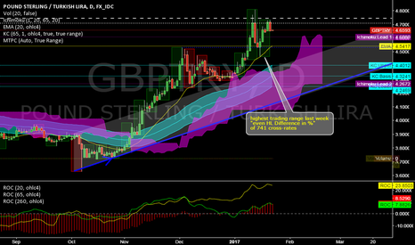 GBPTRY: GBPTRY @ daily @ highest H/L-Range of 741 cross-rates last week