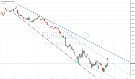EURUSD: EURUSD downtrend is not broken